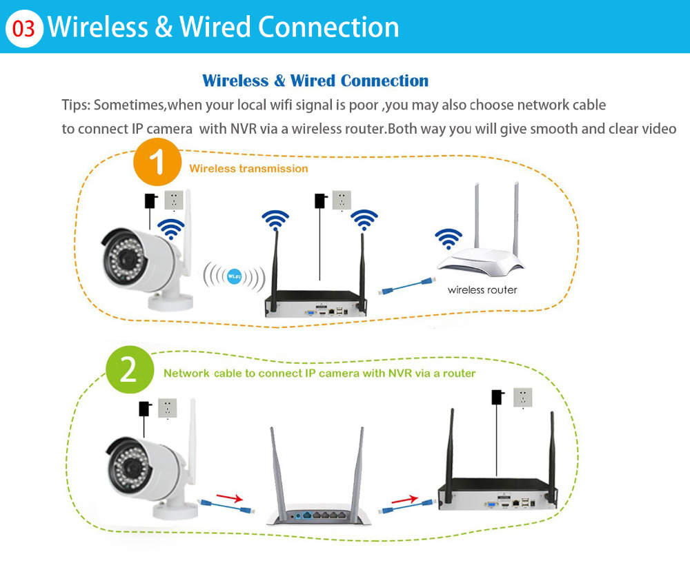 wireless and wired connection
