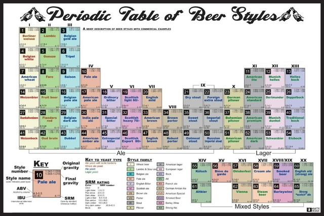 Beer periodic table poster periodic diagrams science aliexpress com oem periodic table of beer styles posters urtaz Images