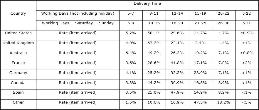 delivery time rate form