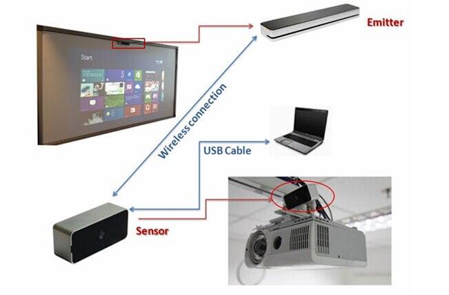 Лидер продаж года портативный палец сенсорная интерактивная доска YCFP3 Мульти-сенсорный экран белая интерактивная доска для классной комнаты