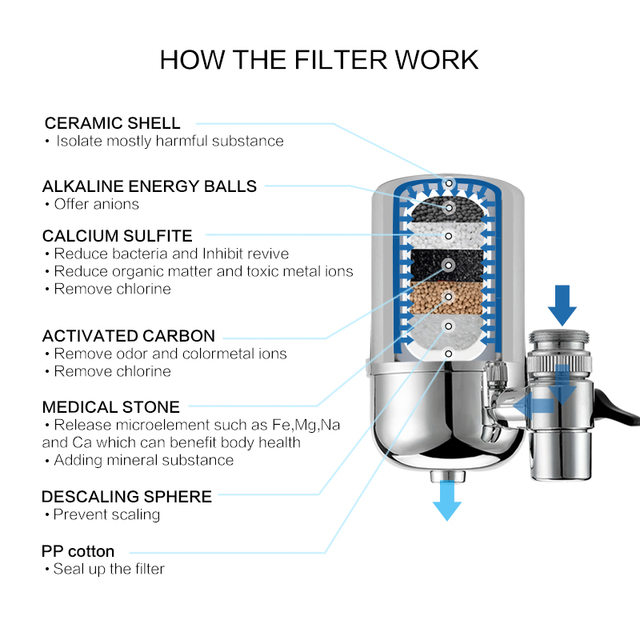Wheelton Kitchen Water Filter Faucet(F-102-3E) Water Ionier Remove Water Contaminants Alkaline Water Ceramic Cartridge Purifier