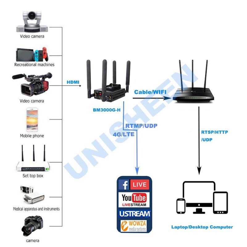 4G LTE H 264 HDMI Video Encoder Live Stream Transmitter Ip Encoder  Broadcast wireless wowza youtube facebook