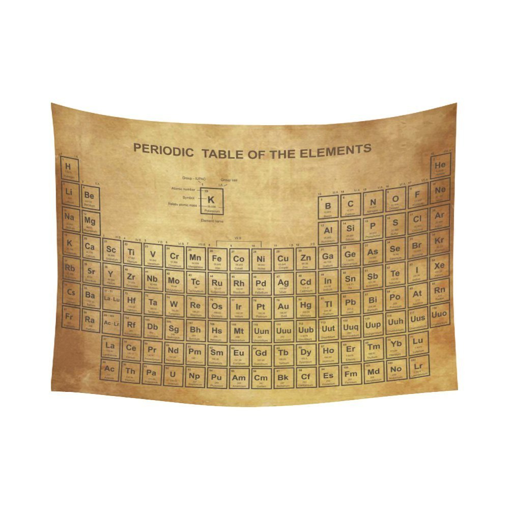 CHARMHOME Family Educational Wall Art Home Decor Vintage Periodic ...