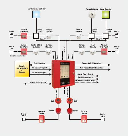 Surprising Alarm System Wiring Diagram Fire Find A Guide With Wiring Diagram Wiring Database Numdin4X4Andersnl