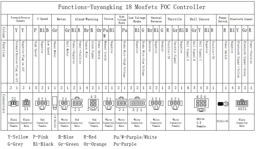 QSYK7280, 42V-72V 80A Square Wave BRUSHLESS MOTOR CONTROLLER