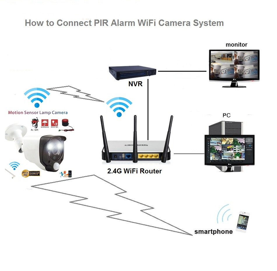 how to connect pir alarm wifi camera