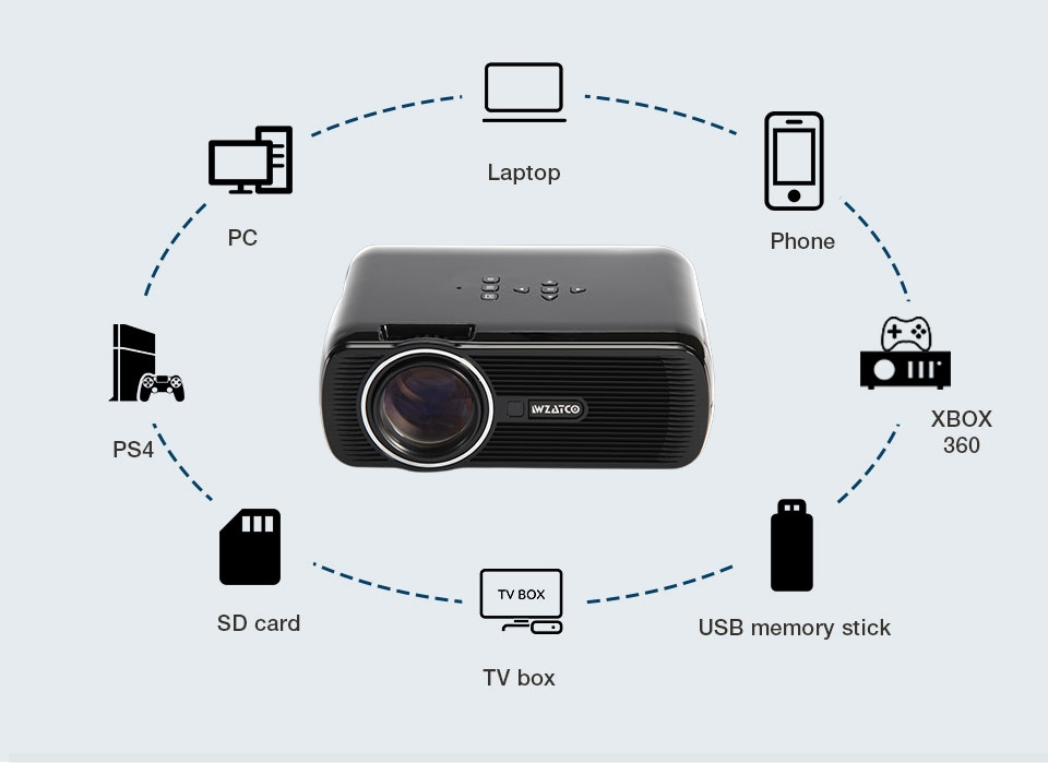 テレビプロジェクターサポートフル LED WZATCO ビデオホームシアタービーマー 20
