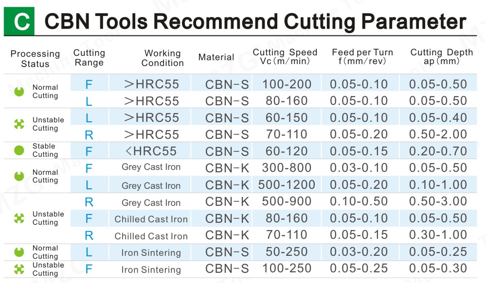 CBN Tools Recommend Cutting Parameter