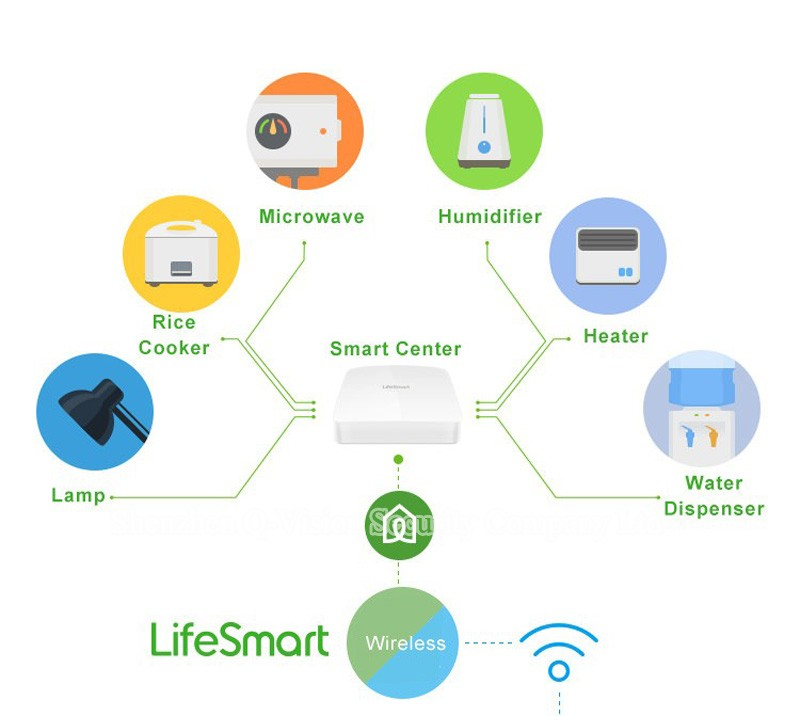 8--Lifesmart Smart Station Top Brand RF433MHz Wireless Smart Home Automation System WIFI Remote Control via VIA IOS Android Phone