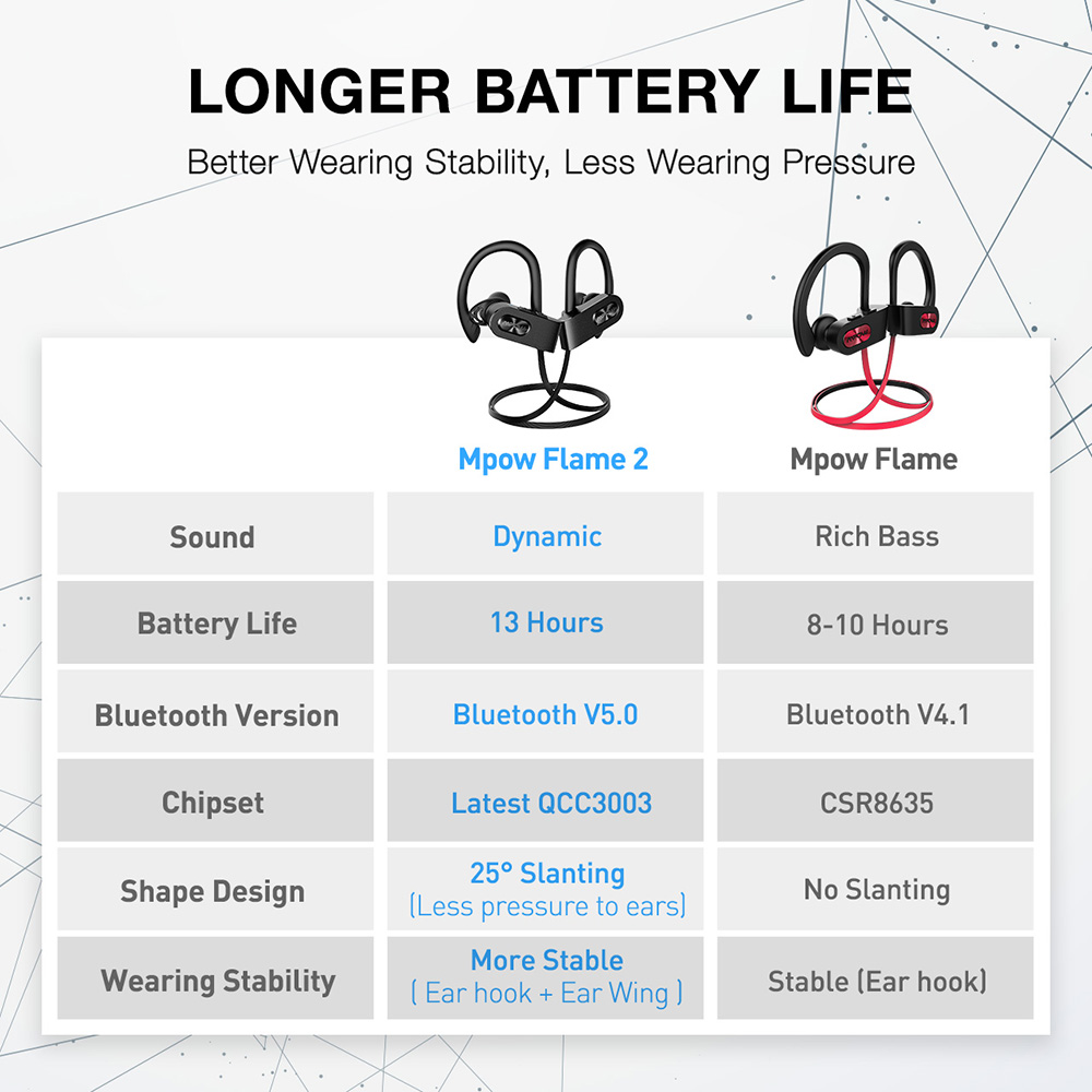 Image 5 - Mpow Flame 2 IPX7 Waterproof Earphone Bluetooth 5.0 Wireless Headphone 13H Playtime Sport Earphone For Iphone X 7 Huawei XiaomiBluetooth Earphones & Headphones   -