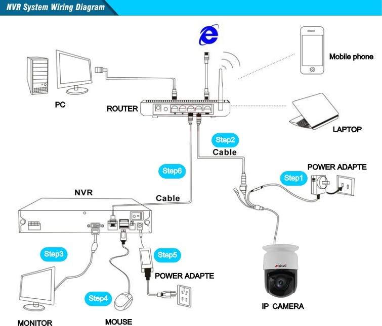 NVR System Wiring Diagram