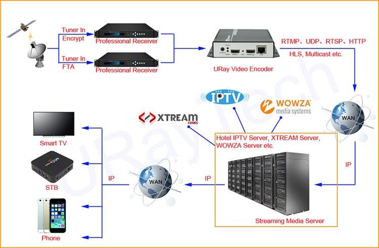 hdmi video encoder