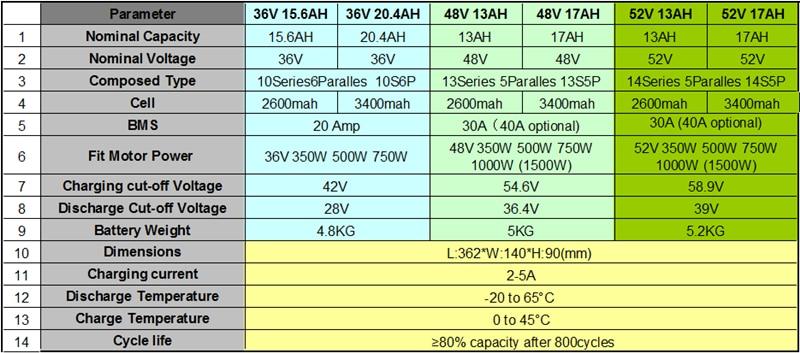 Perfect Free Shipping 1500W E-bike Electric Bike Conversion kit Driect Drive Motor MXUS 48V 52V 13AH 17AH Hailong Battery LCD 13