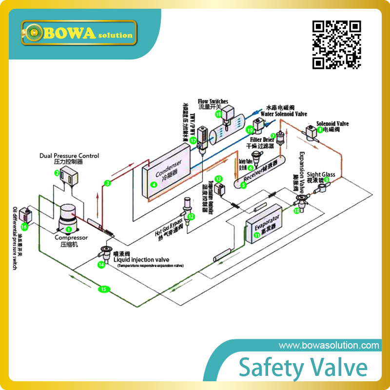 G1Pressure operated water valves regulate flow rate of water cooled condenser to ensure condensing temperature keep stable