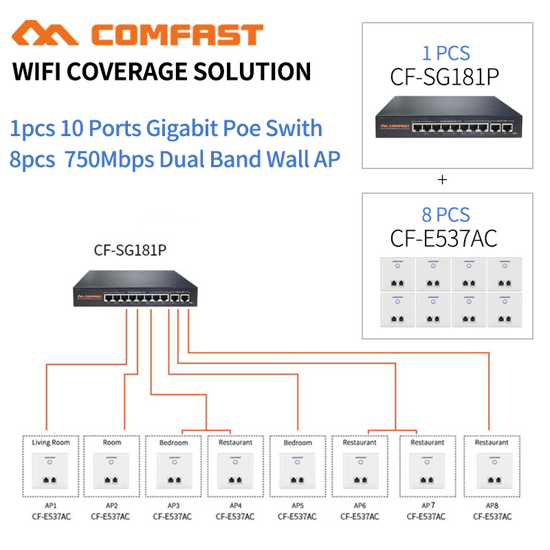 DHL 10 Port Gigabit Poe Switch + 8pcs 750Mbps Wireless WiFi AP Access Point 802.11AC Extender 5.8Ghz Wan/Lan RJ45 RJ11 Wall AP