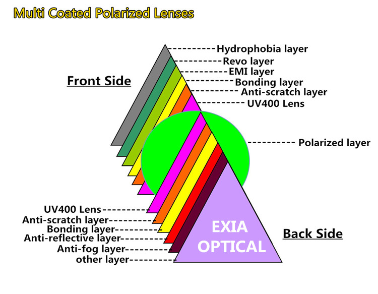 Polarized Lens Layers 750