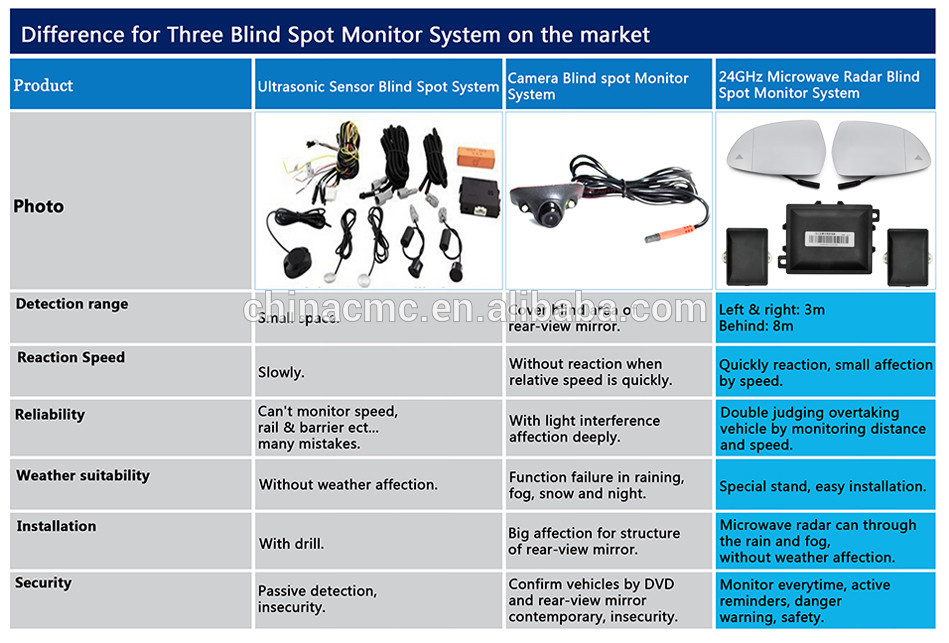 24 GHZ Microwave Automotive Radar Blind Spot Monitor Side Assist System fit for every vehicle (1)