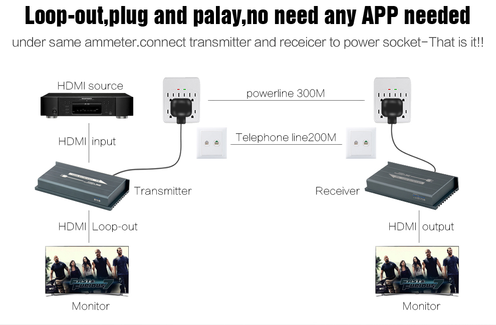 HSV900 Power Line HDMI Extender Using H.264 Encode Protocol Support Full HD 1080P High Quality Image 300m Transmission (4)