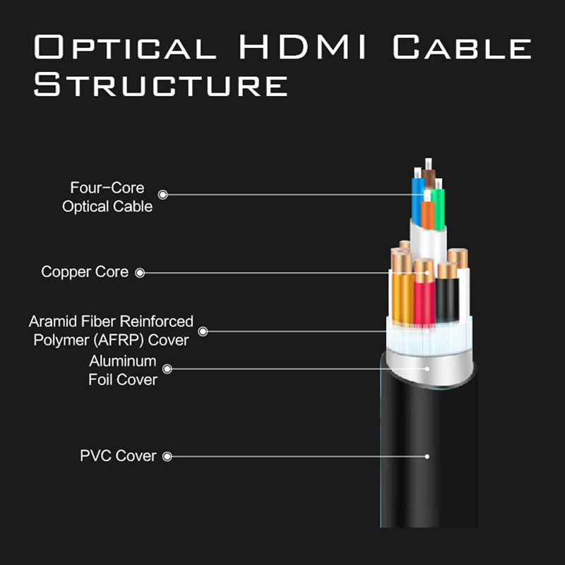 Image 3 - MOSHOU Optical Fiber HDMI 2.1 Cable Ultra HD (UHD) 8K Cable 120Hz 48Gbs with Audio Video HDMI Cord HDR 4:4:4 Lossless amplifier