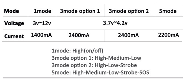 26.5mm mode current