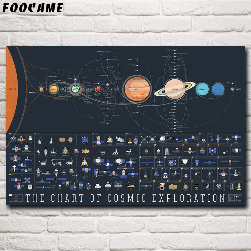 FOOCAME Solar System Galaxy Voyager Apollo Space Posters And Prints Silk Pictures Wall Art Home Decoration Painting Living Room