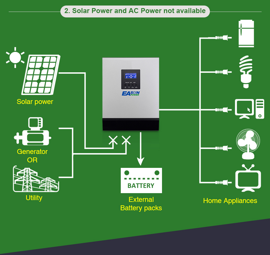 Easun Power Solar Inverter 3000w Pwm 3kva 24v Pure Sine Wave Circuit Diagram In Addition 50a Off Grid