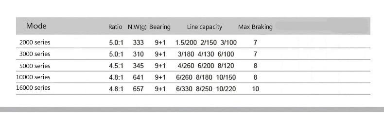 9BB Spinning Reel TRIO-BF30 40 55 65