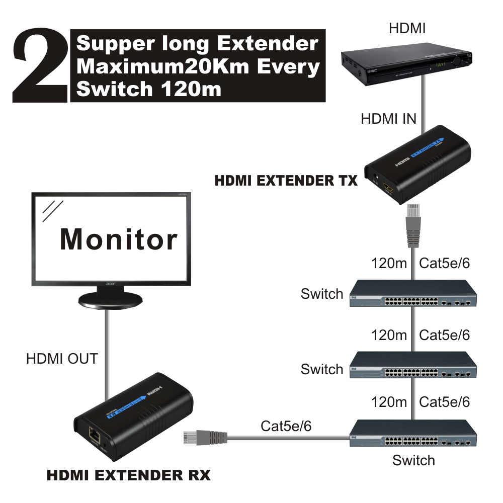 Hdmi extensor 120m sobre ethernet tcp/ip rj45 cat5 cat5e cat6 hdmi divisor hdmi extensor transmissor receptor para hd dvd ps3