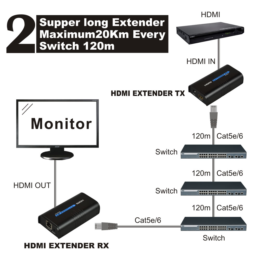 hdmi extender 120m Over Ethernet tcp/ip rj45 cat5 cat5e cat6 HDMI Splitter hdmi extender Transmitter Receiver for hd DVD PS3