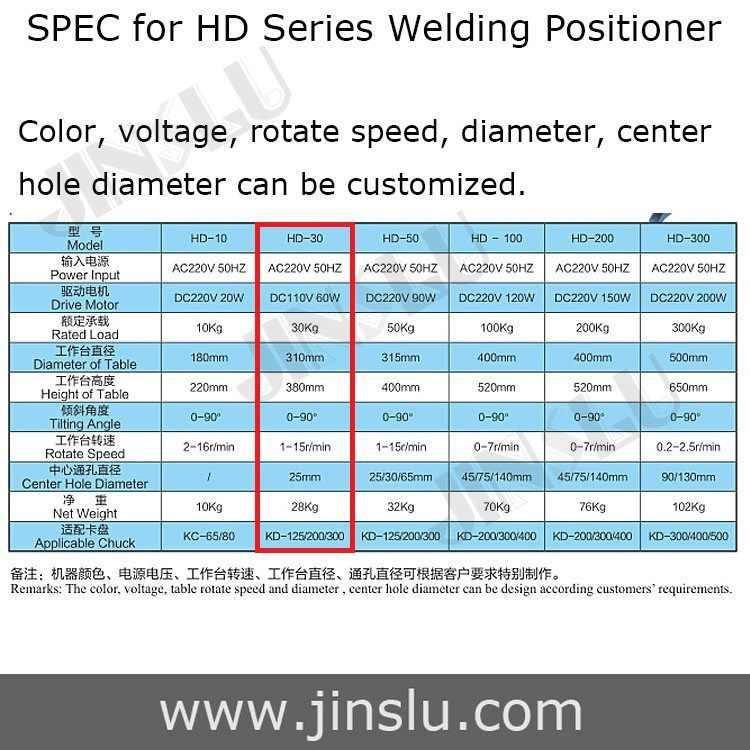 HD-30 Hàn Định Vị Biến Bàn Ống Máy Hàn Trung Tâm Lỗ Hàn 25 Mm Lache Chuck Hộp Mực WP 200 Bán Tự Động Hàn