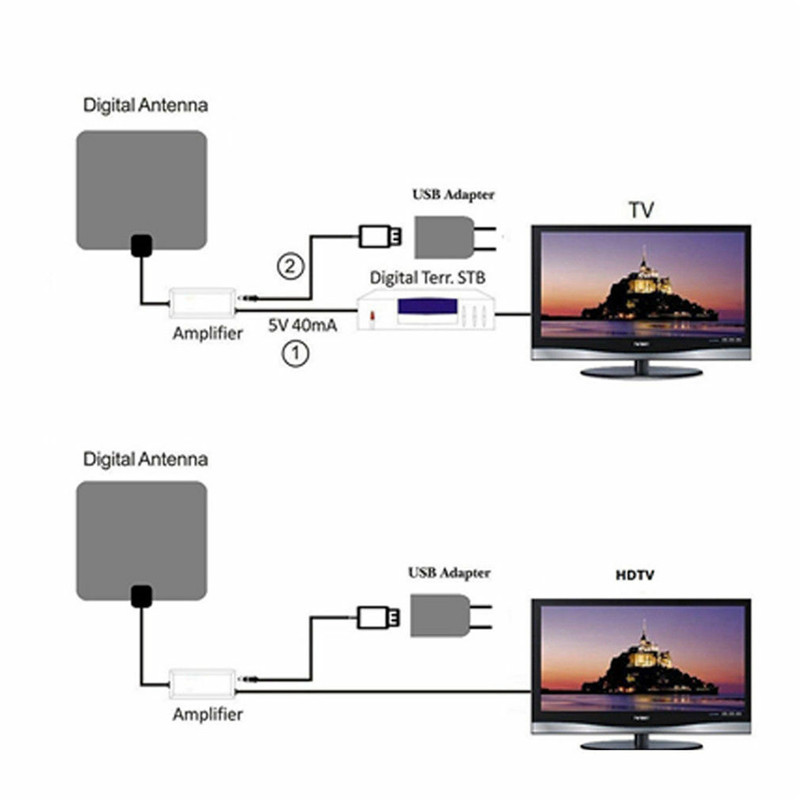 Image 2 - PYMH 300 Mile Range Indoor Antenna TV Digital HD Skywire Digital HDTV 1080p Antenna-in Communications Antennas from Cellphones & Telecommunications