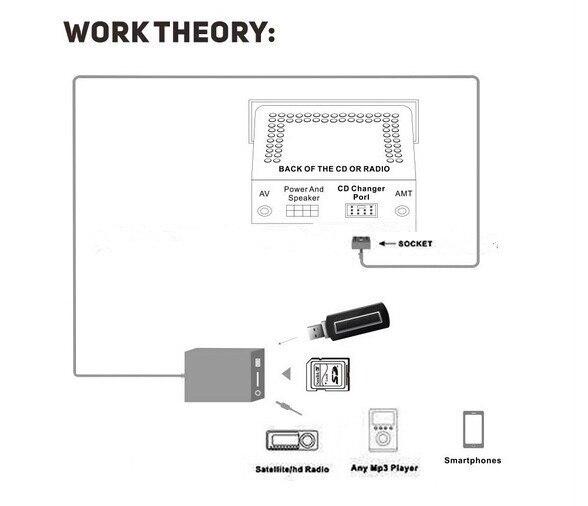 DOXINGYE, USB SD AUX Voiture MP3 Adapte CD Changer Pour Volvo SC-série SC700 800 810 900 CR905 S80 C70 Interface - 5