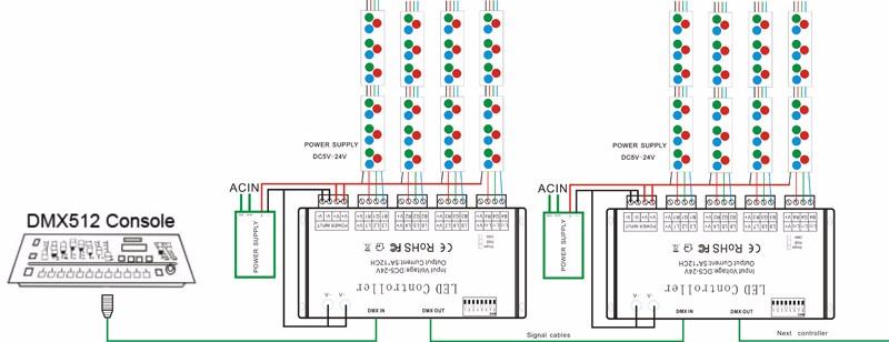 12 Channel Rgb Dmx 512 Led Controller Decoder Dimmer Driver For Led Strip Module Light Dc5v