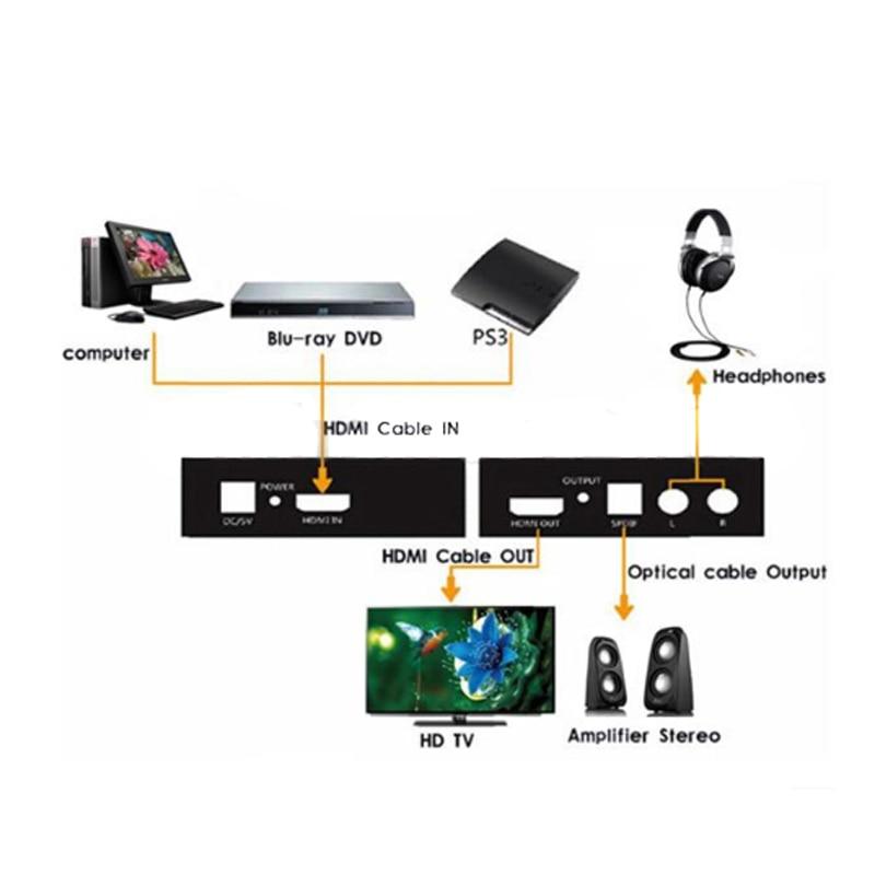 HDMI to HDMI Converter Audio Splitter Adapter HDMI To HDMI & Optical SPDIF + RCA L/R 1080P Audio Extractor Converter Splitter