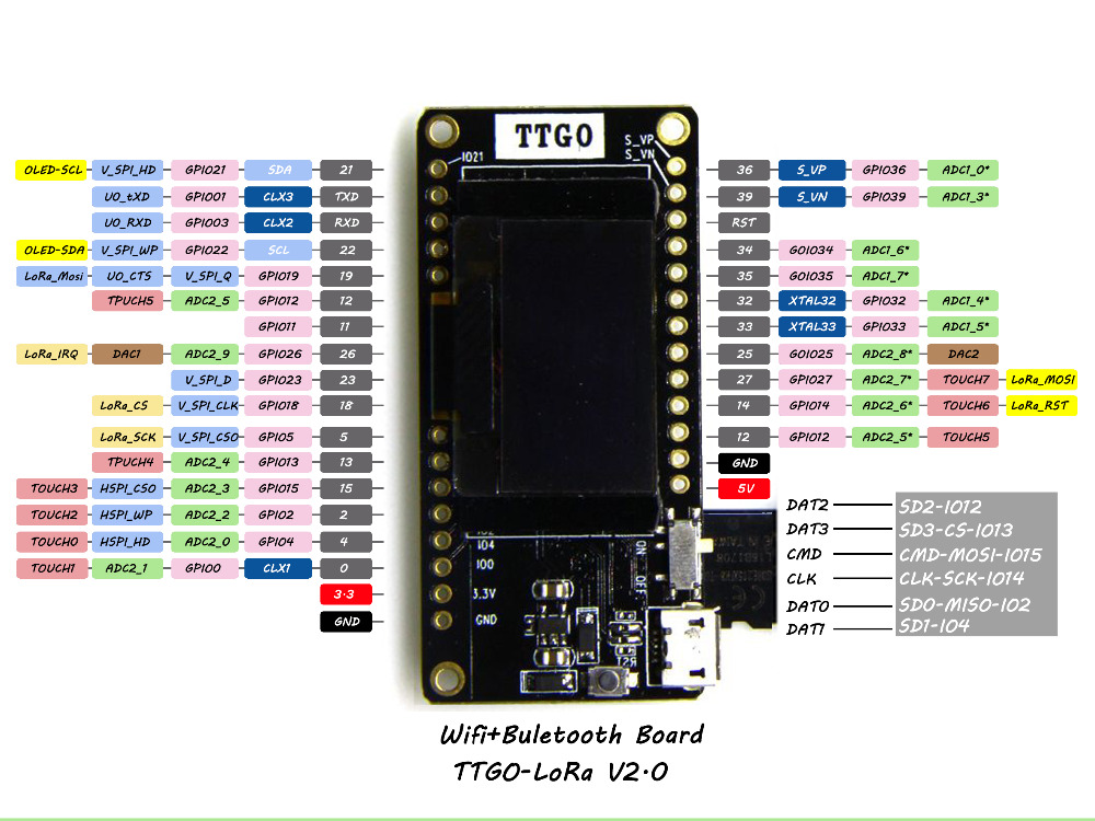 micro SD card for ESP32, on lolin32 with OLED and heltec 32