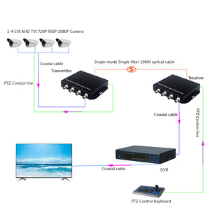 Image 2 - 1080p hd 비디오 ahd cvi tvi 광섬유 변환기, rs485 1080p cvi ahd 광섬유 동축 변환기가있는 4 채널 hd 비디오
