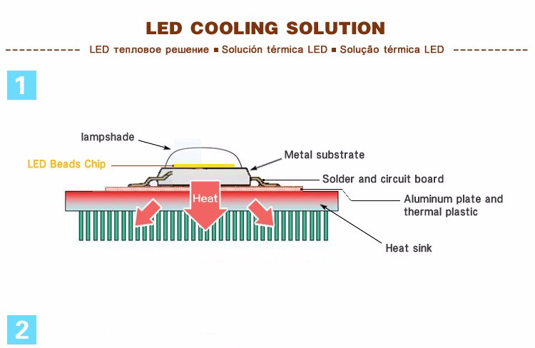 LED-Cooling-Solution-1