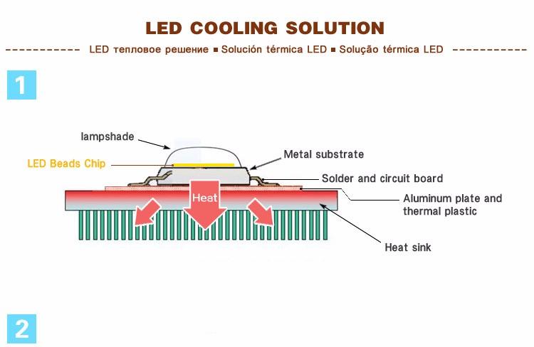 LED-Cooling-Solution-1