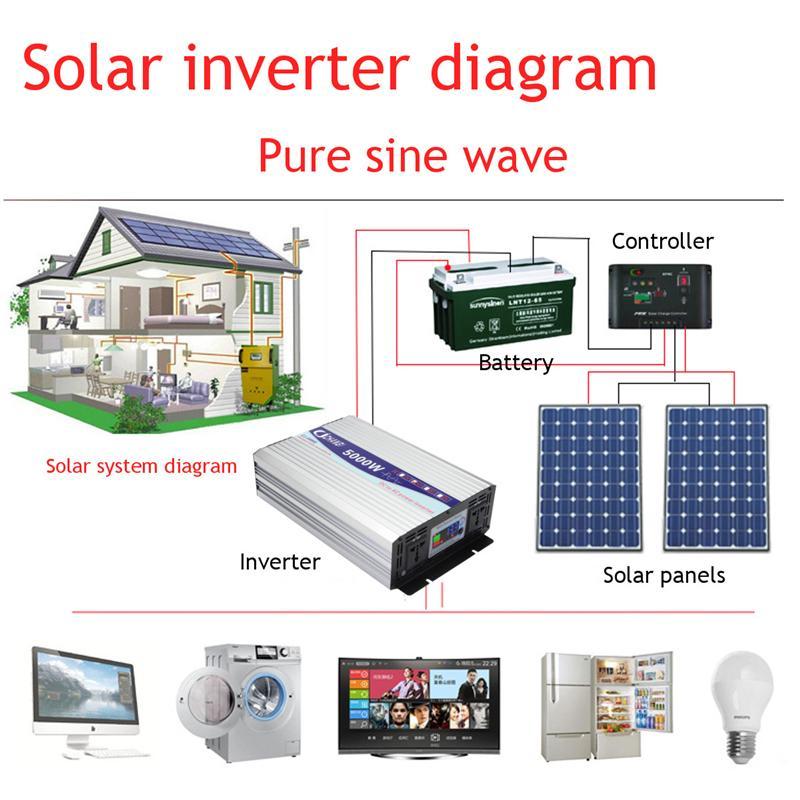 Inverter 12V 220V 2000/3000/4000W Voltage transformer Pure Sine Wave Power Inverter DC12V to AC 220V Converter + 2 LED Display 21
