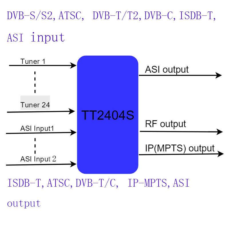 24 方法 dvb-s2/s の dvb-t デジタル catv 変調器、 24 方法 DVB-T チューナー dvb-t RF 変調器、テレビヘッドエンドホテル/学校/病院