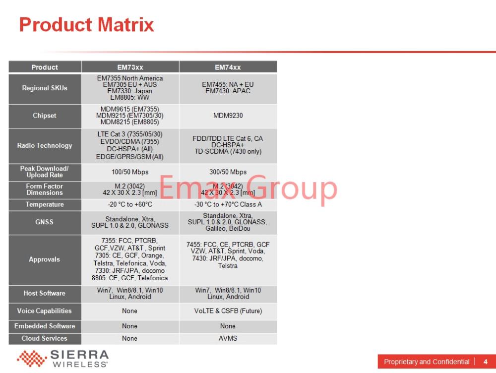 US $79 79 5% OFF|Free Ship EM7455+Antenna DW5811E for Dell E7270 E7470  E7370 E5570 E5470 TDD/TDD LTE Cat6 JINYUSHI stock-in Integrated Circuits  from