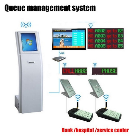 Hospital Bank Service Center Wireless Led TFT Lcd Hd Panel Display Signages With Queue Management System Software