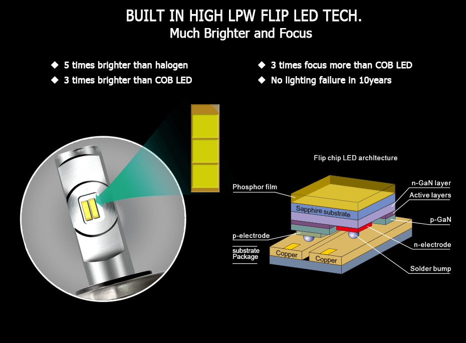 CNSUNNYLIGHT LED H4 H7 H11 H8 H1 H3 9005 9006 HB4 Car Headlight Bulbs Adjustable Beam 60W 9000LM each Pair 6000K Auto Light 12v 24v (5)