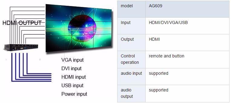 9 экран контроллера видеостены видеостена 3х3 для разъем DVI, разъем HDMI, разъем VGA вход HDMI и выход