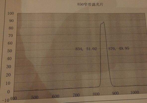 780nm узкополосный фильтр Filter-D12.7 * 1 мм другие полосы могут быть настроены