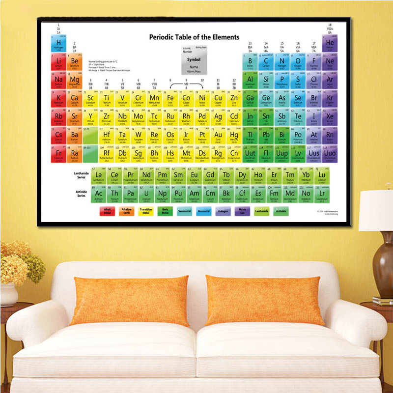 Periodic Table Of The Elements Chart Chemical Science Poster Prints Wall Art Painting Wall Pictures For Living Room Home Decor