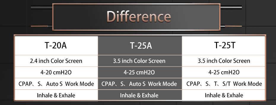 BMC GII BPAP T-25T Электрический Дыхательный Аппаратдля терапий здравоохранения с Пульсоксиметром и Маской S/M/L трубкой и Увлажнителем