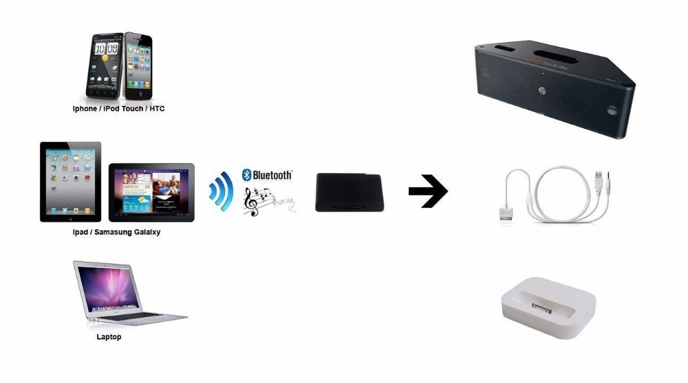 Portable Wireless 30pin Bluetooth Music Receiver Dock Audio Adapter Stereo  a2dp for Bose Sounddock Speaker Boombox plug and play