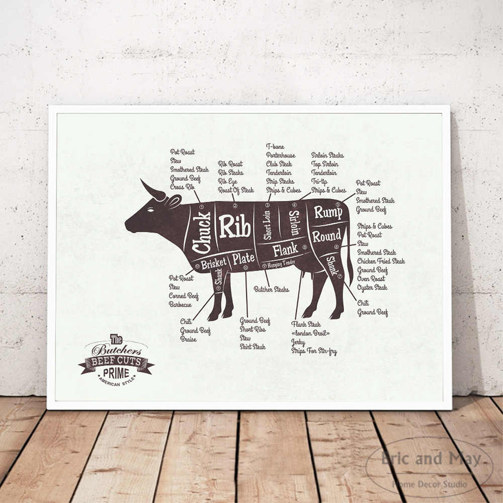 Butcher Guide Kitchen Cut Foods Painting Poster Print Decorative Wall Pictures For Living Room Home Decoration Accessories