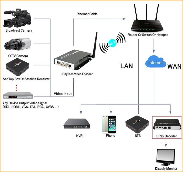 今週の割引 3G HTTP ストリーミングメディアプロトコル 4